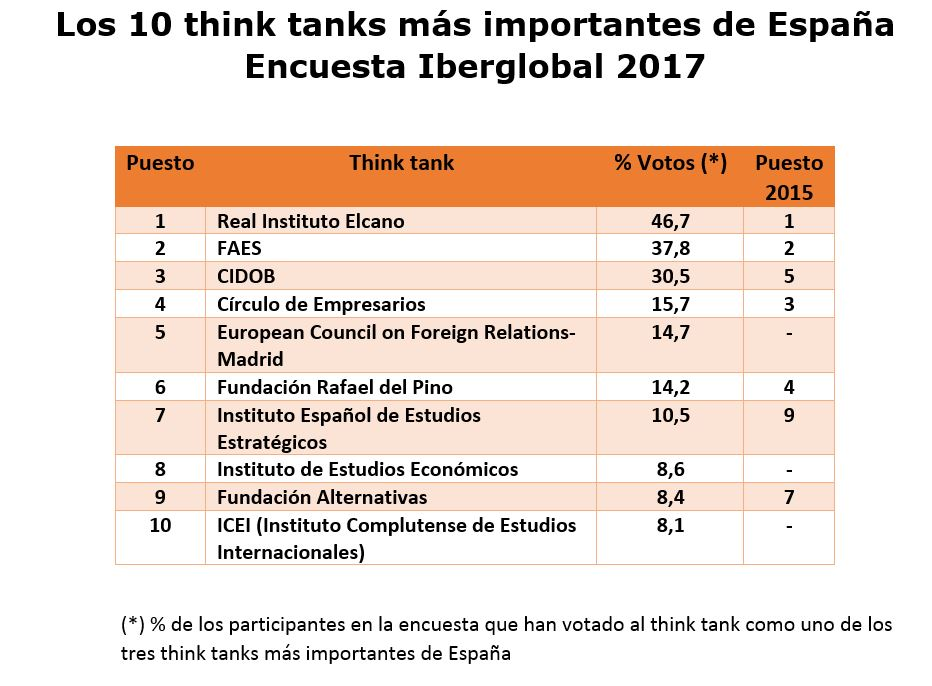 http://iberglobal.com/images/images-2017/ranking_think_tanks_2017(1).JPG